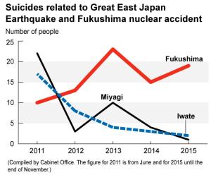 Suicides@Fukushima2015